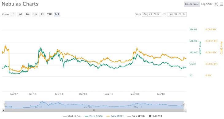 $NASチャート(~2018年6月30日)