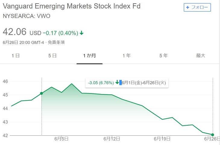 新興国株(VWO)チャート|2018年6月27日