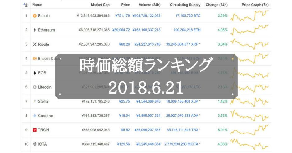 仮想通貨時価総額ランキング(2018年6月21日)