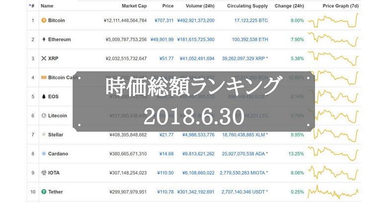 仮想通貨時価総額ランキング(2018年6月30日)