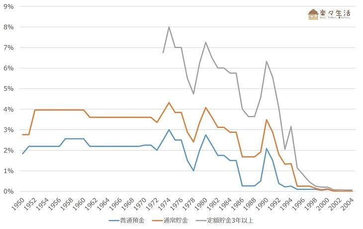 預貯金の金利推移(1950~2004年)※総務省統計局のデータをグラフ加工