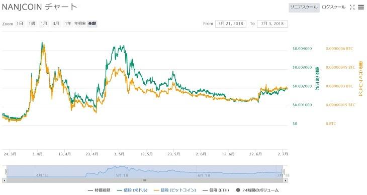 NANJコインの価格チャート(2018年7月3日)