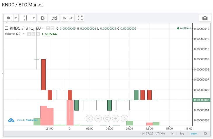 奏コインの価格チャート(2018年7月3日)
