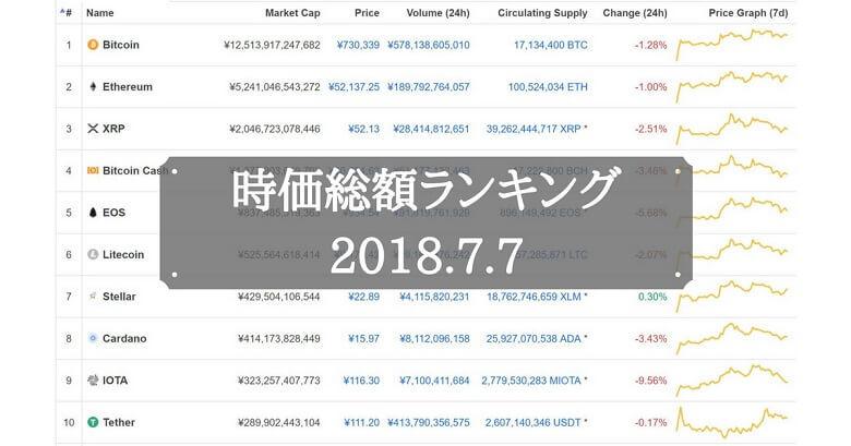 仮想通貨時価総額ランキング(2018年7月7日)