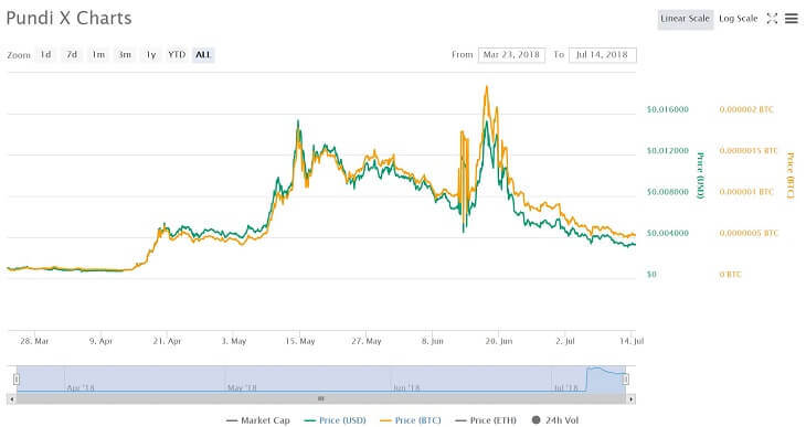 $NPXSチャート(~2018年7月14日)