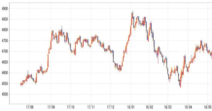 金の価格チャート