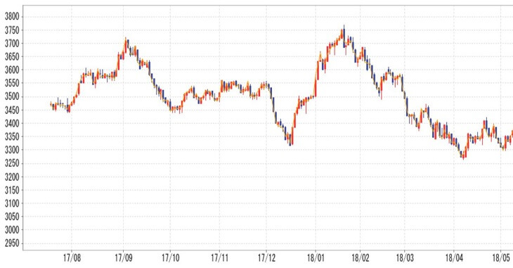 プラチナの価格チャート