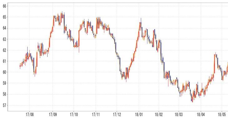 銀の価格チャート
