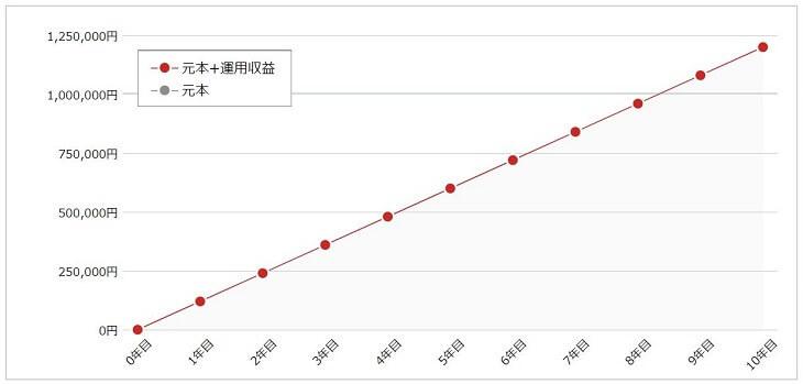 年利0.001%のメガバンクへ預金