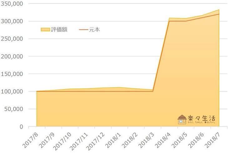 楽ラップ資産評価額の推移(12か月目)