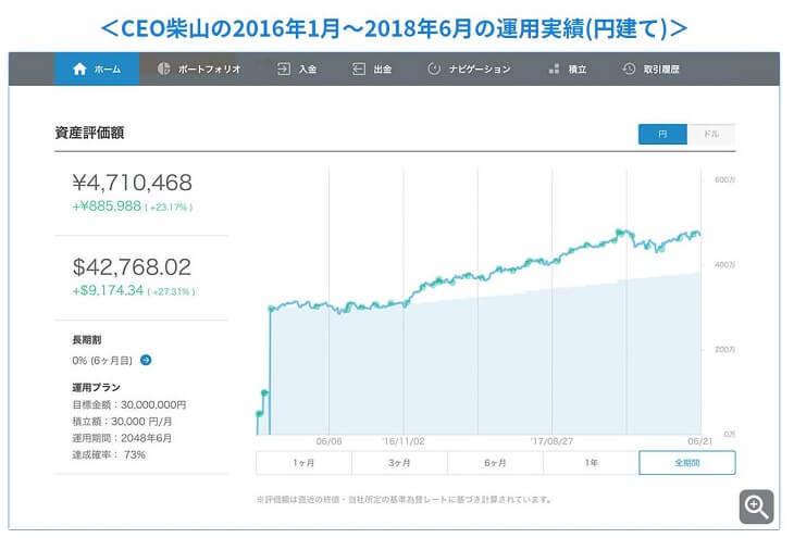 ウェルスナビCEO柴山さんの資産運用状況(2018年6月)