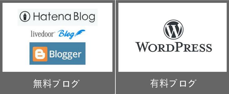 無料ブログにするか?有料ブログにするか?