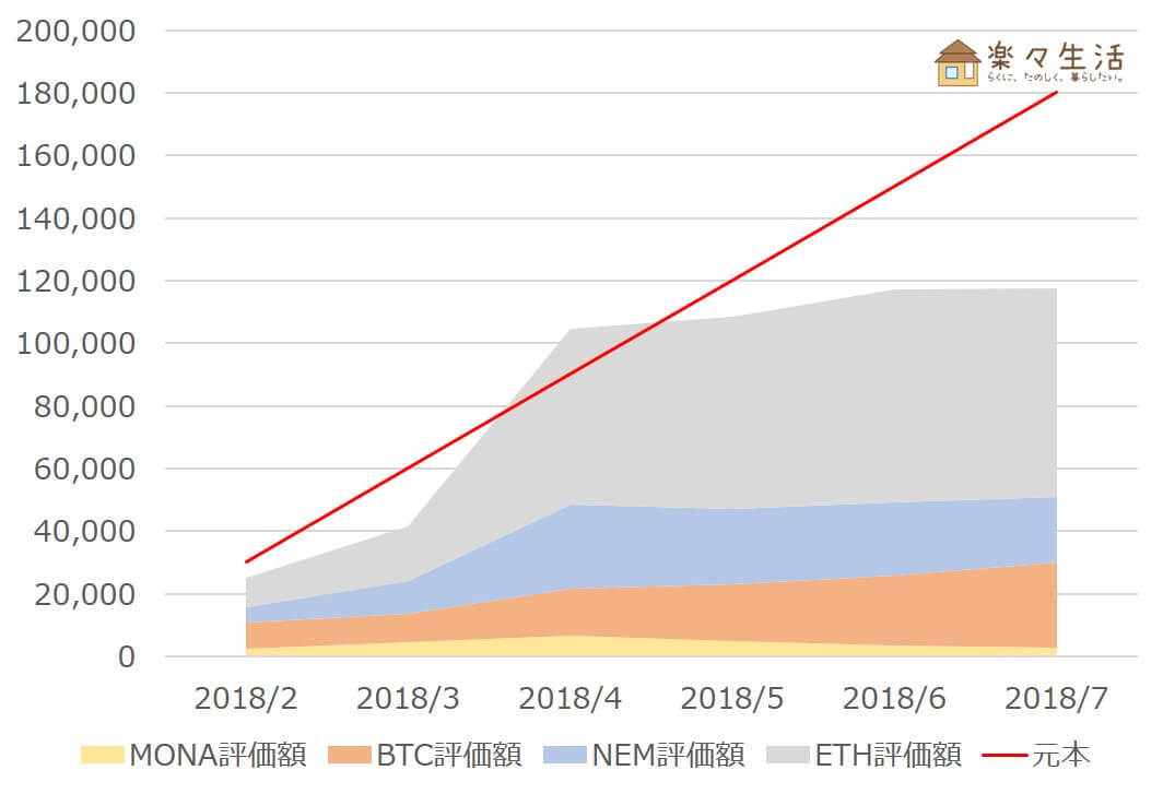 「Zaifコイン積立」運用成績推移(2018年7月)