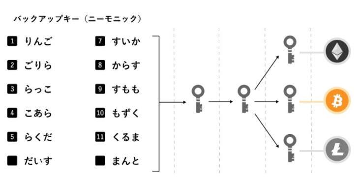 複数の仮想通貨の秘密鍵を一括で管理
