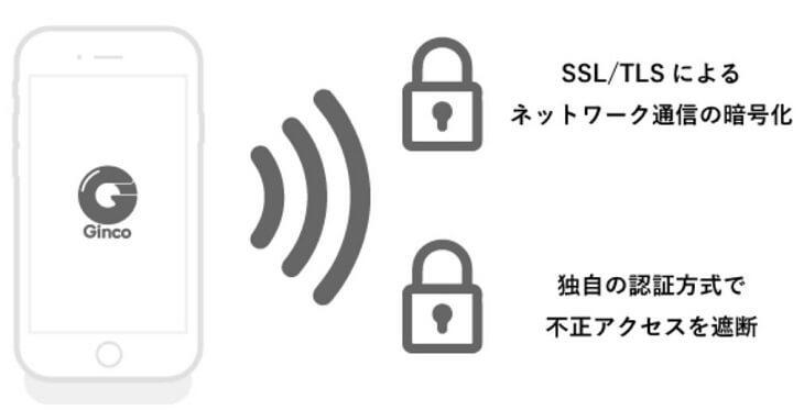 Gincoは全ての通信を二重の暗号化している