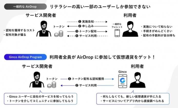 Gincoのエアドロップ(PR TIMESより引用)