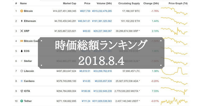 仮想通貨時価総額ランキング(2018年8月4日)