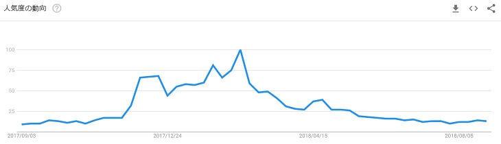検索キーワード「Zaif」の人気度