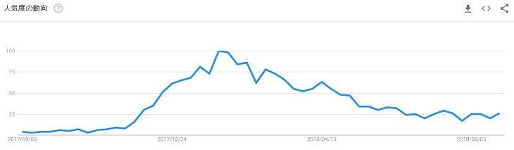 検索キーワード「ビットバンク」の人気度