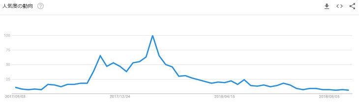 検索キーワード「ビットフライヤー」の人気度