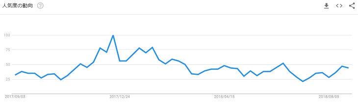 検索キーワード「ビットポイント」の人気度