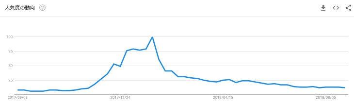 検索キーワード「仮想通貨」の人気度