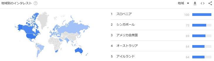 検索キーワード「XRP」の国別インタレスト
