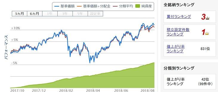 楽天・全米株式インデックス・ファンドの純資産