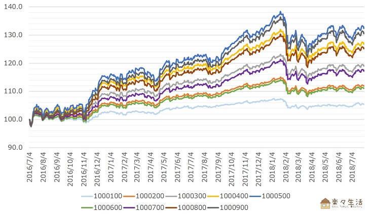 楽ラップのコース別運用実績(出典:楽ラップ パフォーマンスデータを加工)