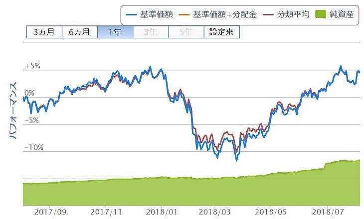 たわらノーロード 先進国リートのチャート(2018年8月3日)