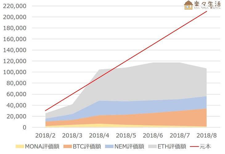 「Zaifコイン積立」運用成績推移(2018年8月)