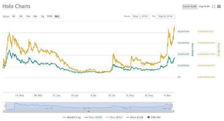 $HOTチャート(~2018年9月8日)