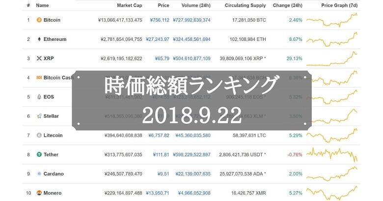 仮想通貨時価総額ランキング(2018年9月22日)
