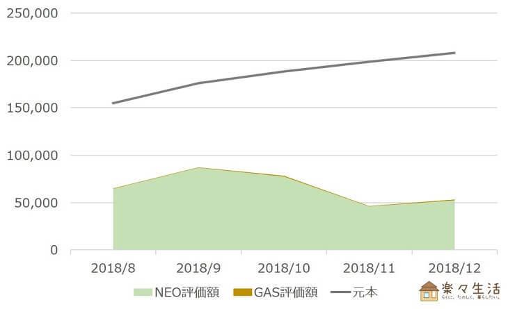 NEO・GAS資産評価額の推移(~2018/12)