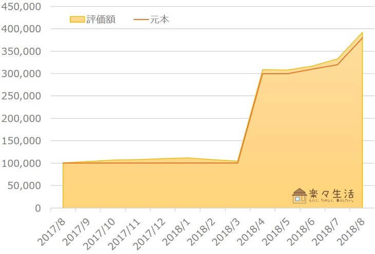楽ラップ資産評価額の推移(~2018年8月)