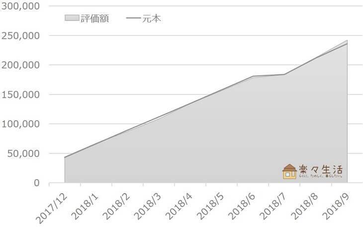 投資信託の資産評価額推移(~2018/9)