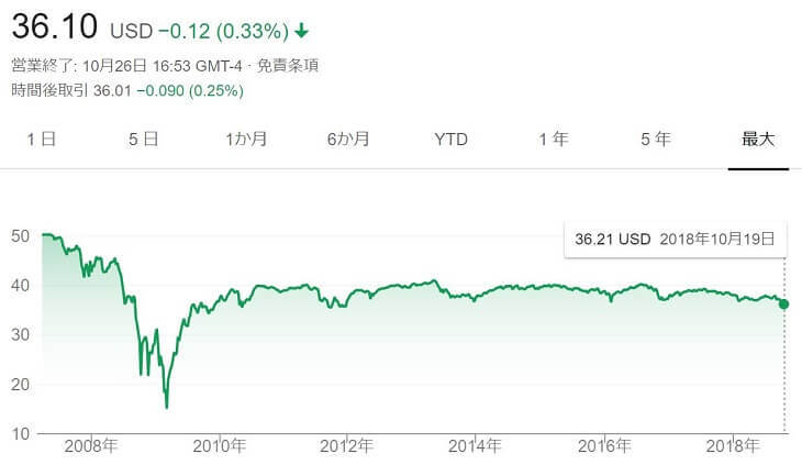 PFFチャート(~2018年10月26日)