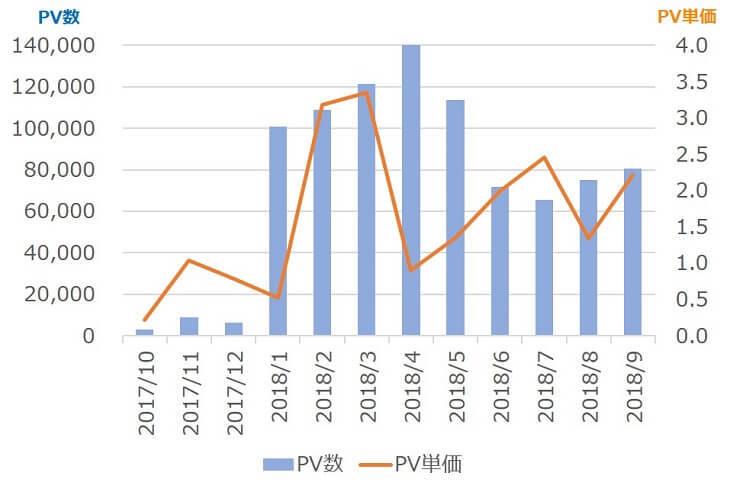 PV単価の推移