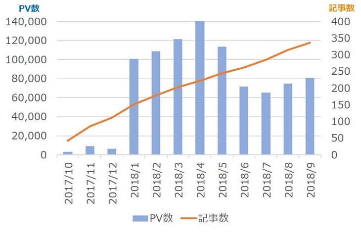 PV数と記事数の推移