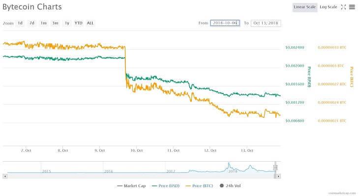 Bytecoinの価格チャート