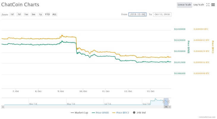 ChatCoinの価格チャート