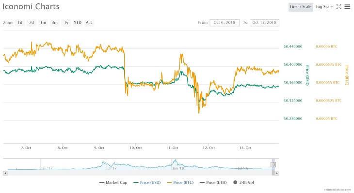 Iconomiの価格チャート