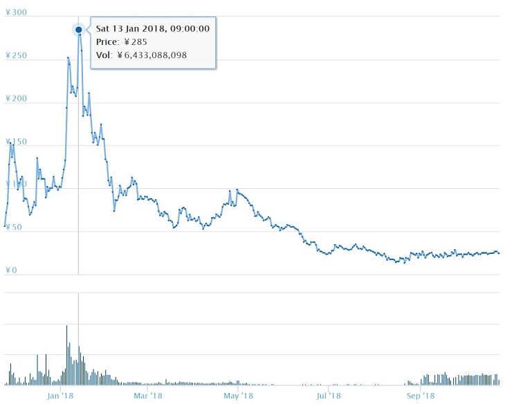 QASHトークンの価格チャート(~2018/10/23)