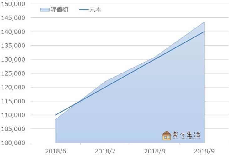 ウェルスナビ資産評価額の推移(~2018/9)
