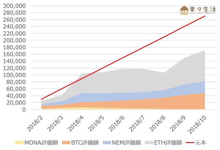「コイン積立」運用成績推移(2018年10月)