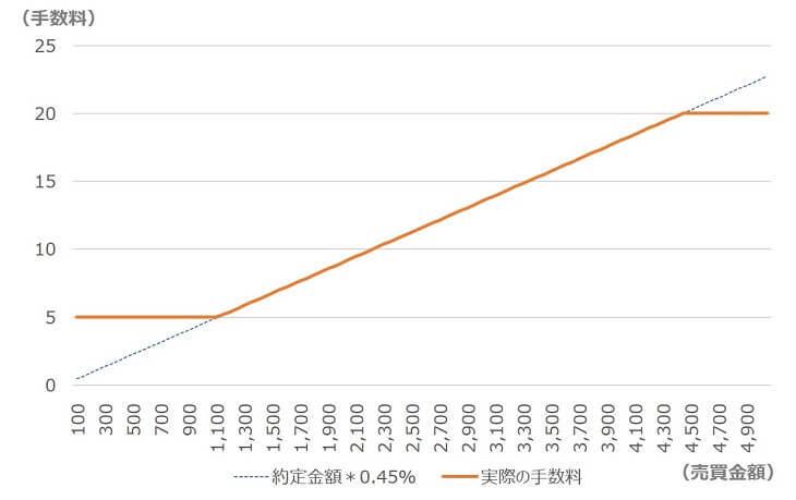 海外ETF手数料のグラフ
