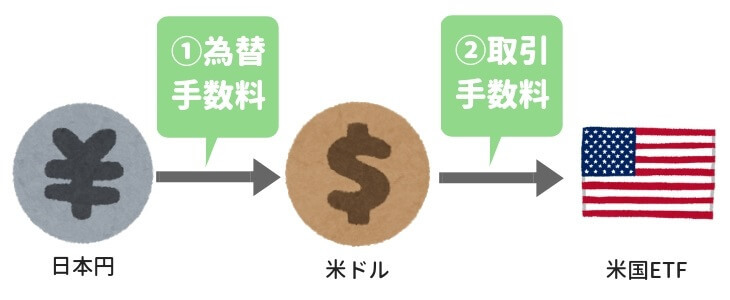 海外ETFは「為替手数料」と「取引手数料」がかかる