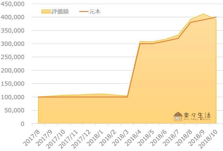 楽ラップ資産評価額の推移(~2018年10月)