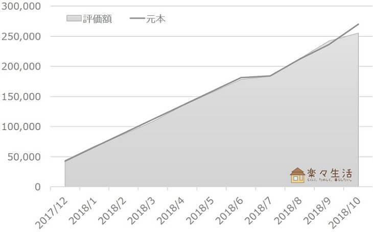 投資信託の資産評価額推移(~2018/10)