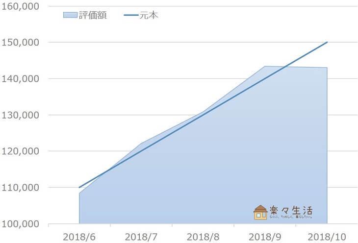 ウェルスナビ資産評価額の推移(~2018/10)